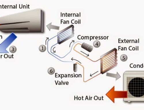 Uraian Sistem Kerja AC Ruangan dan Kegunaan Komponennya