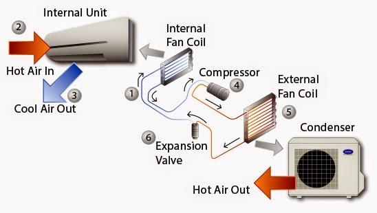 Uraian Sistem Kerja AC Ruangan